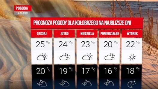 Pogoda dla Kołobrzegu na najbliższe dni