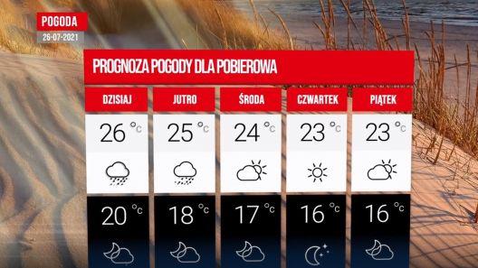 Jaka pogoda w Pobierowie na nadchodzący tydzień?